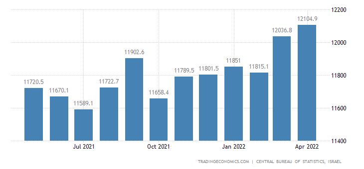 Israel Average Monthly Wages