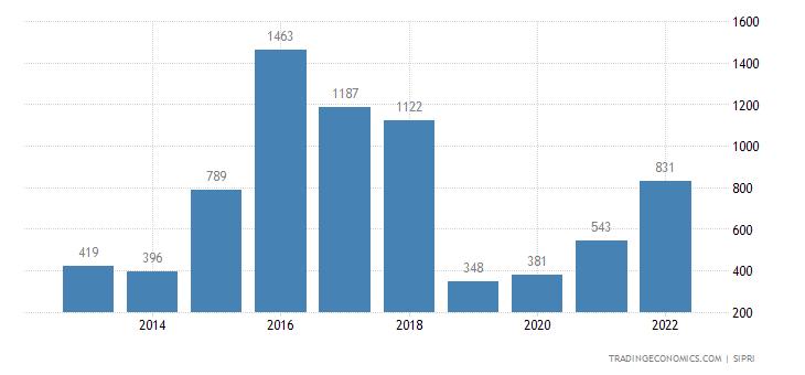 Israel Weapons Sales