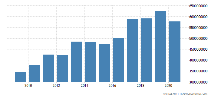 israel workers remittances and compensation of employees paid us dollar wb data