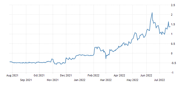 Italy 24 Month CTZ Yield