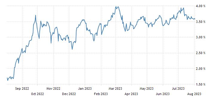Italy 3 Year BTP Yield