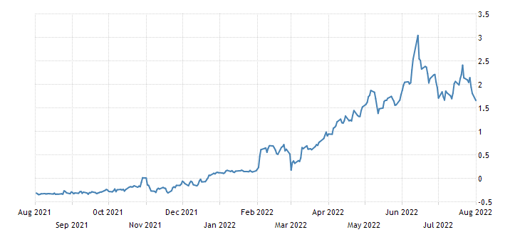 Italy 3 Year BTP Yield