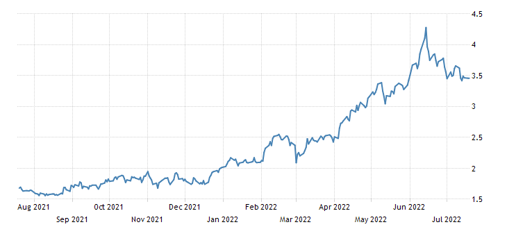 Italy 30 Year BTP Yield