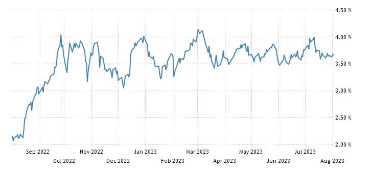 Italy 5 Year BTP Yield