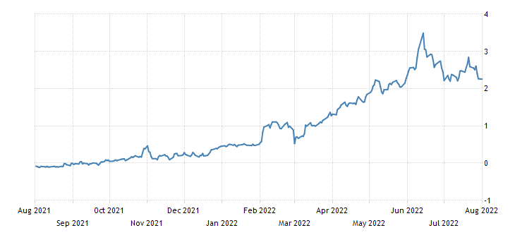 Italy 5 Year BTP Yield