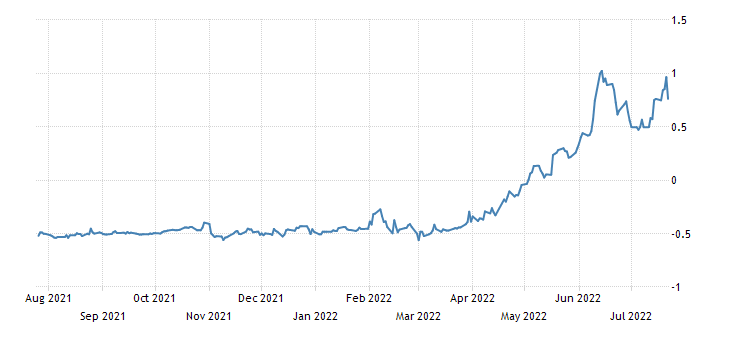 Italy 12 Month BOT Yield