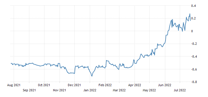 Italy 6 Month BOT Yield