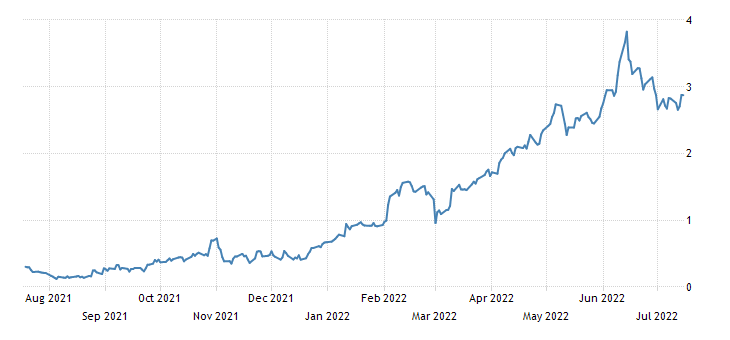 Italy 7 Year BTP Yield