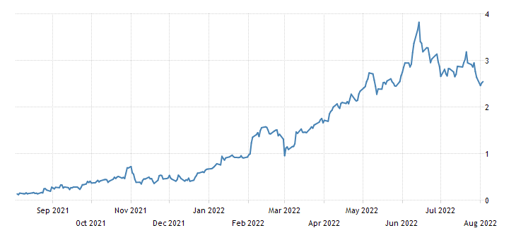 Italy 7 Year BTP Yield
