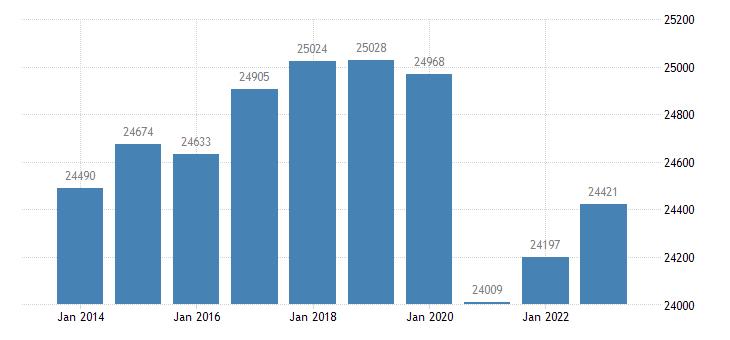 italy active population aged 15 64 eurostat data
