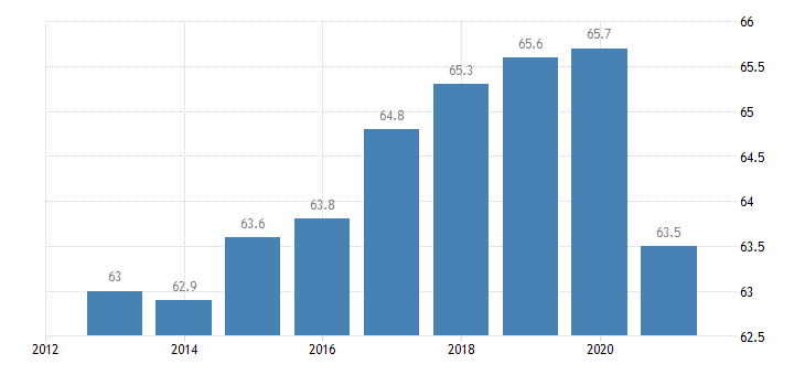italy activity rate from 15 to 64 years eurostat data