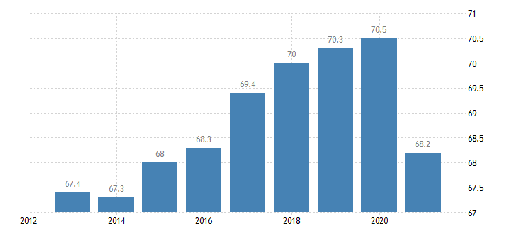 italy activity rate from 20 to 64 years eurostat data