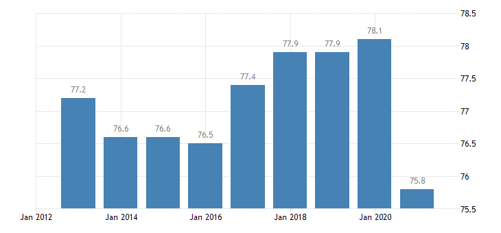 italy activity rate from 25 to 54 years eurostat data