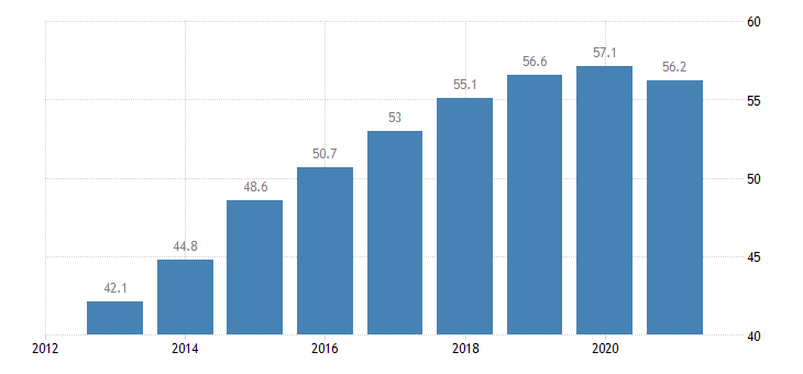 italy activity rate from 55 to 64 years eurostat data