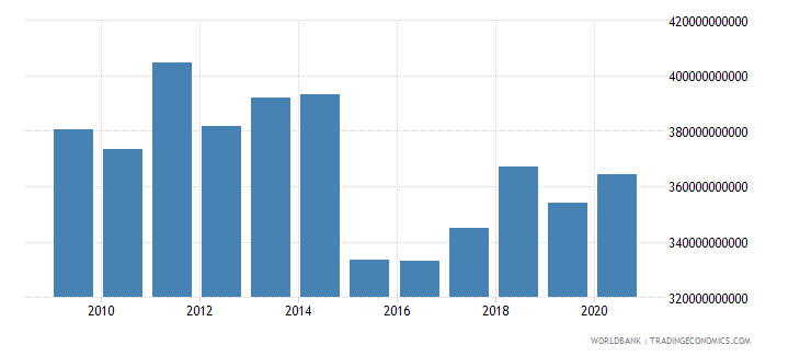 italy adjusted savings consumption of fixed capital us dollar wb data