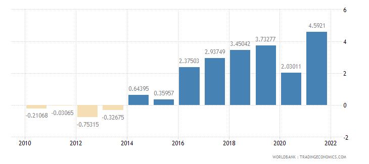 italy adjusted savings net national savings percent of gni wb data