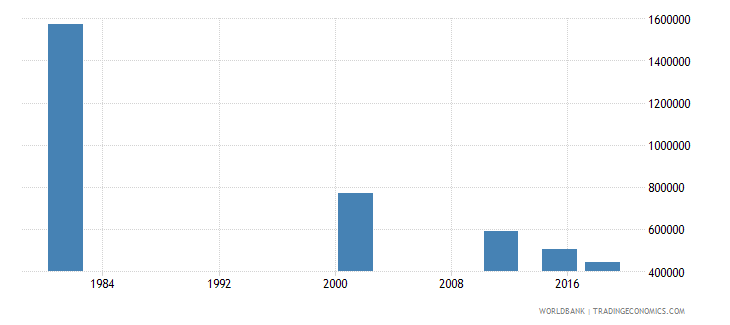 italy adult illiterate population 15 years both sexes number wb data