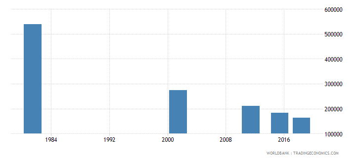italy adult illiterate population 15 years male number wb data