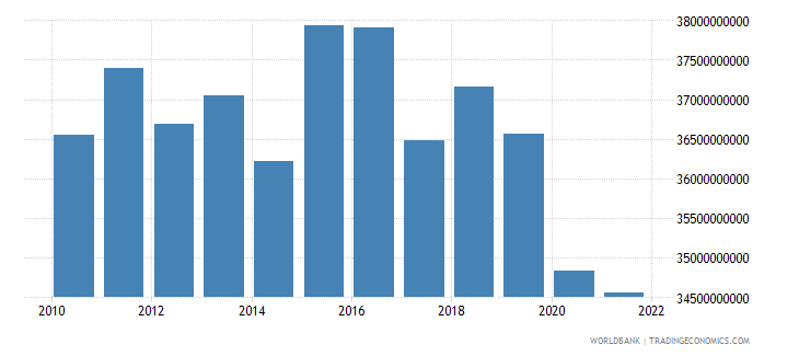 italy agriculture value added constant 2000 us dollar wb data