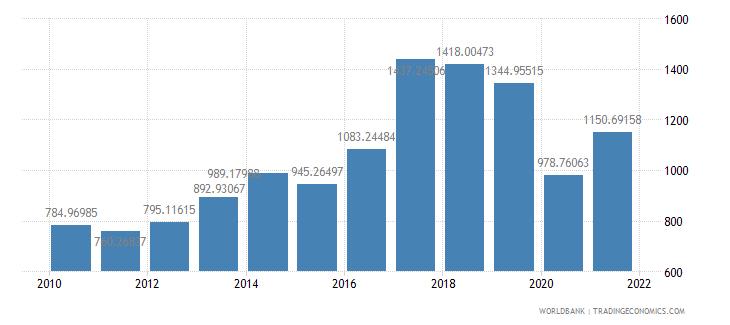 italy air transport freight million ton km wb data