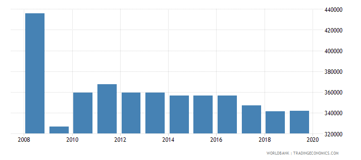 italy armed forces personnel total wb data