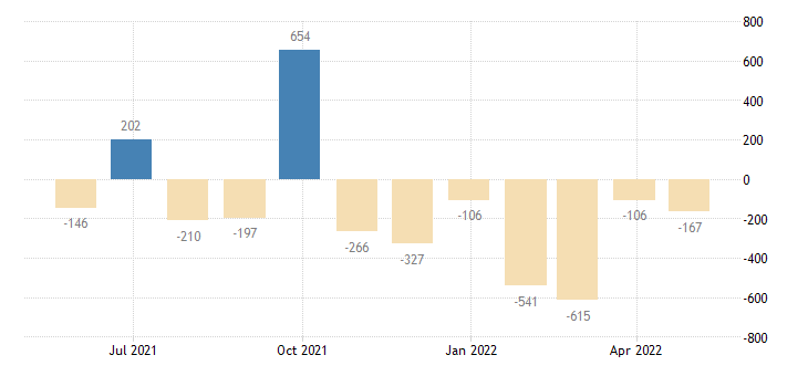 italy balance of payments capital account eurostat data