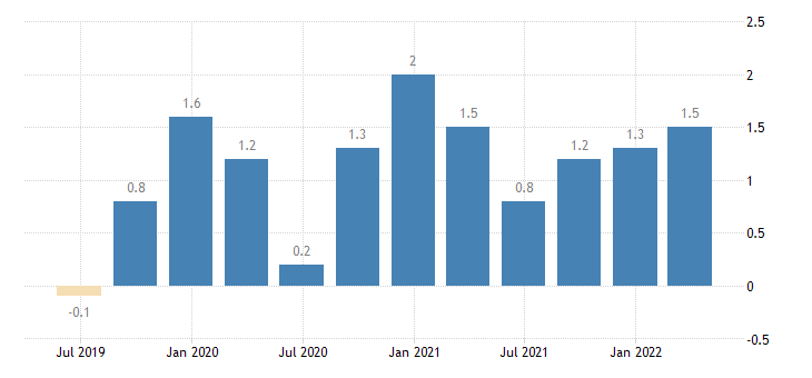 italy balance of payments current account on primary income eurostat data