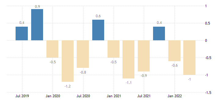 italy balance of payments current account on services eurostat data