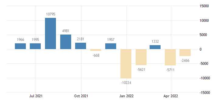 italy balance of payments financial account eurostat data
