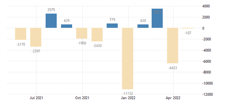 italy balance of payments financial account on net errors omissions eurostat data