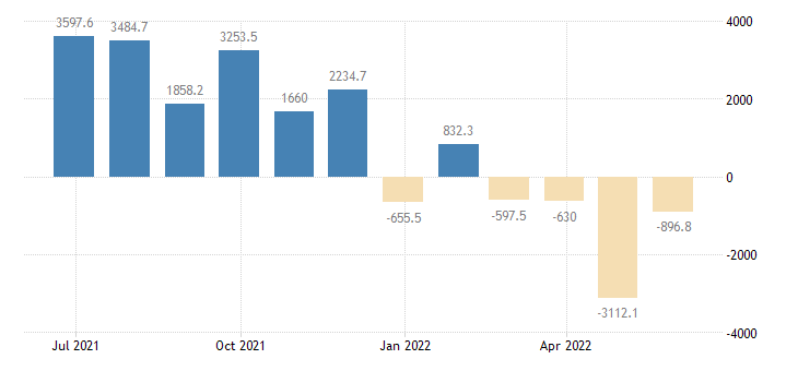 italy balance of trade eurostat data