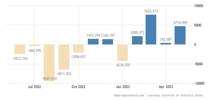 Italy Balance of Trade