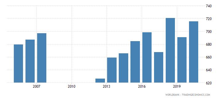 italy bank accounts per 1000 adults wb data