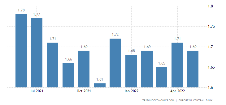 Italy Bank Lending Rate
