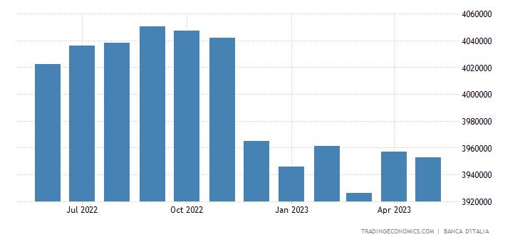 Italy Banks Balance Sheet