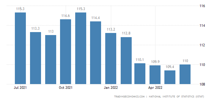 Italy Business Confidence