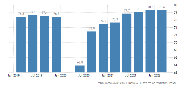Italy Capacity Utilization
