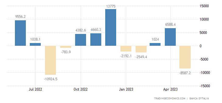 Italy Capital Flows
