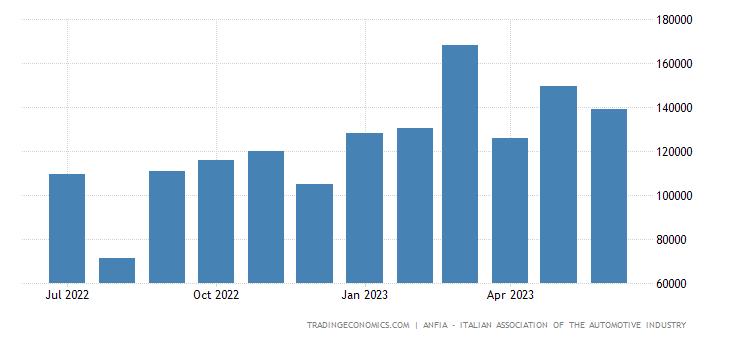 Italy Car Registrations