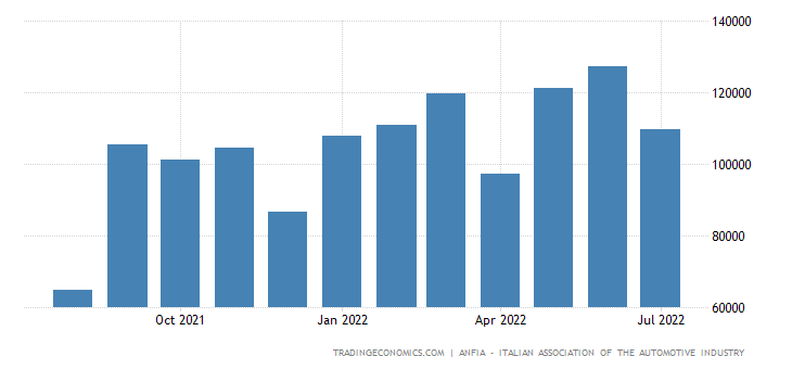 Italy Car Registrations