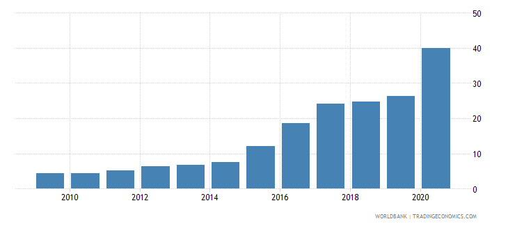 italy central bank assets to gdp percent wb data