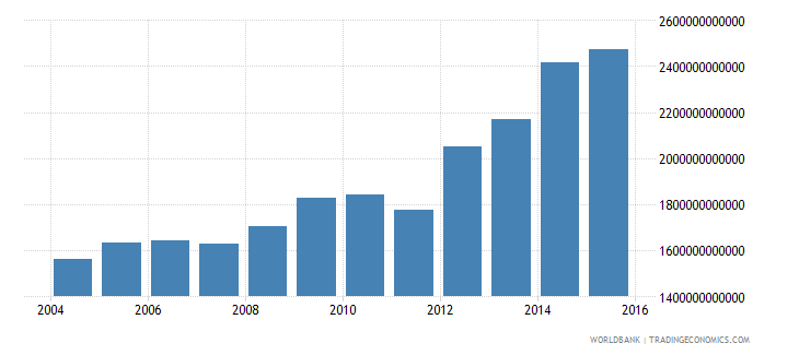 italy central government debt total current lcu wb data