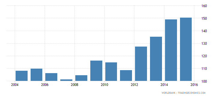 italy central government debt total percent of gdp wb data