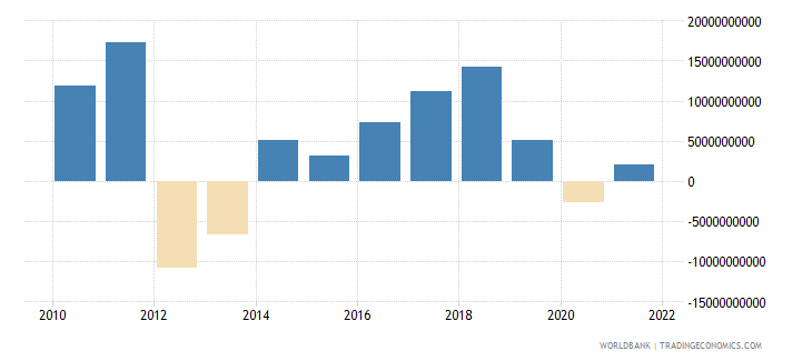 italy changes in inventories us dollar wb data