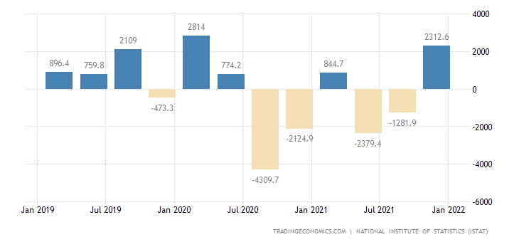 Italy Changes in Inventories