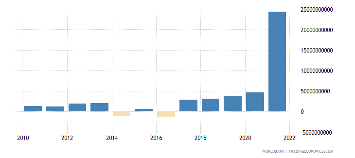 italy changes in net reserves bop us dollar wb data