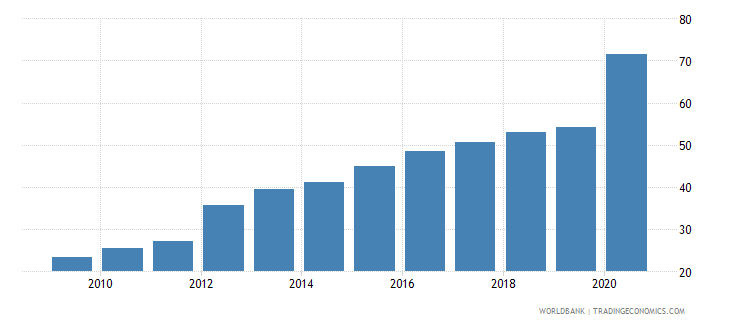 italy claims on central government etc percent gdp wb data