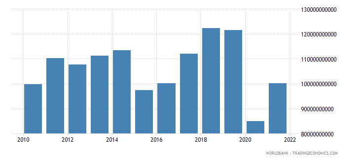 italy commercial service exports us dollar wb data