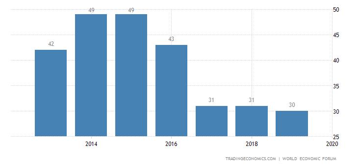 Italy Competitiveness Rank