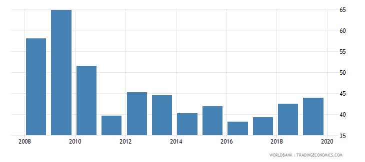 italy consolidated foreign claims of bis reporting banks to gdp percent wb data